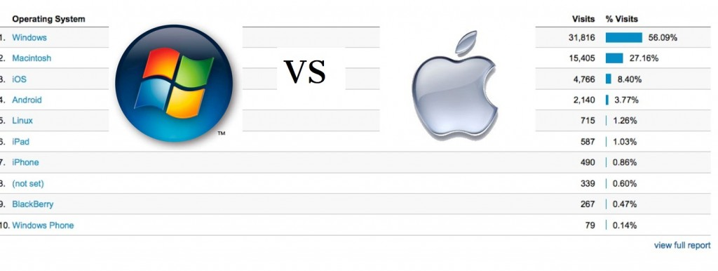 windows v mac