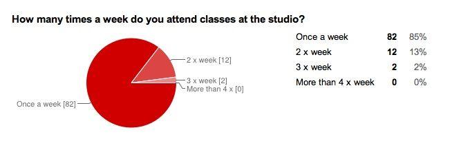 how often attend class