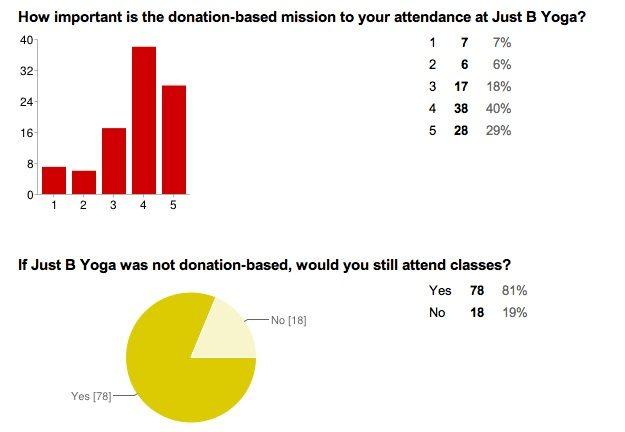 mission survey