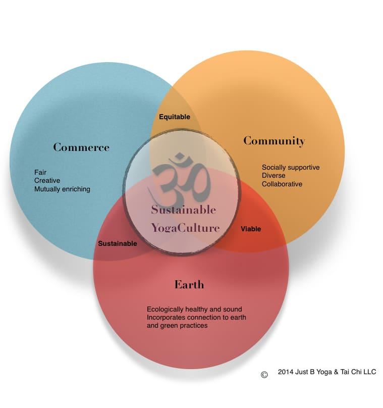 Sustainable YogaCulture.
